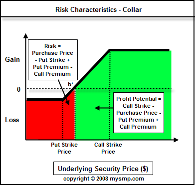 Fx options collar
